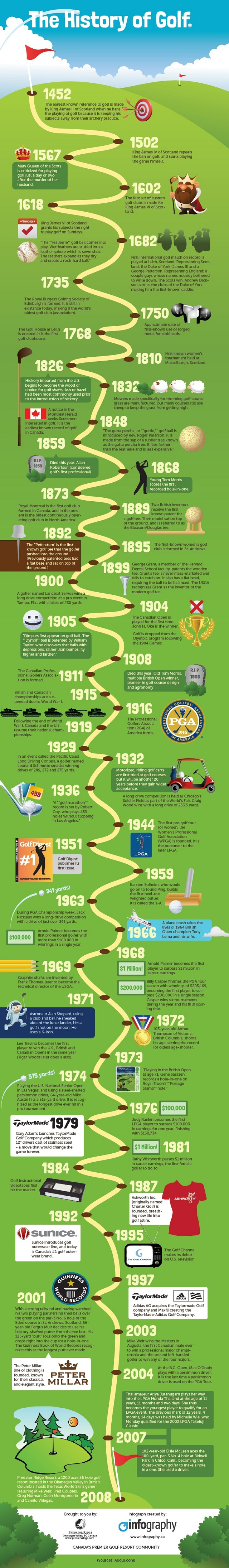 Infographic about the history of golf